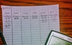 Self benefited budgeting