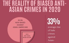 Statistics on the current rise in anti-Asian-American violence due to biased opinions from COVID-19.